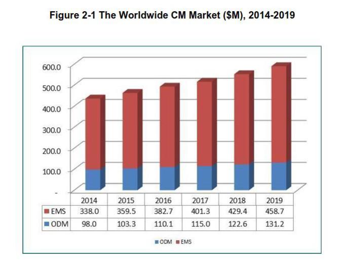 Evertiq Contract Manufacturing Market 539 Billion