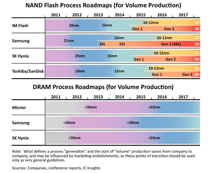 evertiq process roadmap for memory devices marches on as 3d looms