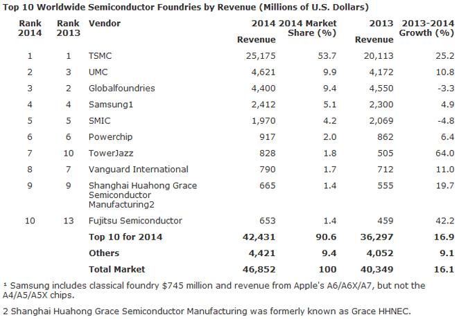 Evertiq - Worldwide semi foundry market grew 16.1 percent ...