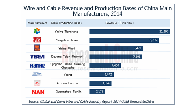 China\'s cable industry on rapid growth path in 2014