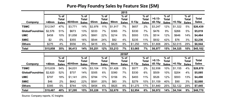 Evertiq - Leading-edge leads way in Pure-Play foundry growth