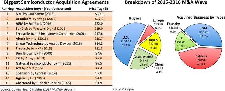 Evertiq - The biggest semiconductor acquisition agreements