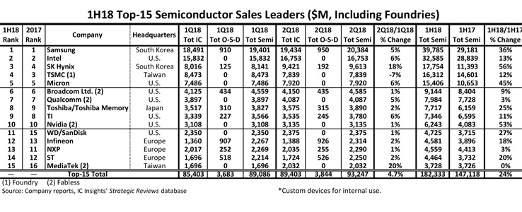 Evertiq - Top-15 1H18 semi suppliers – Samsung extends its lead