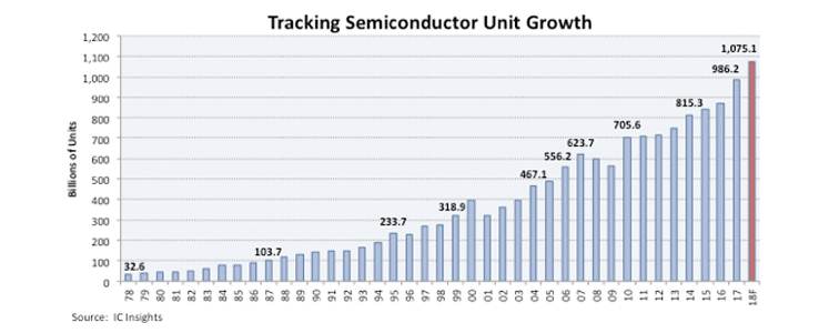 Evertiq - Semiconductor shipments to exceed 1 trillion in 2018