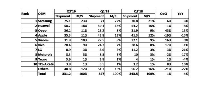 Evertiq - Global smartphone shipments fall - again - in 2Q/2019