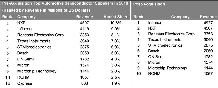 Evertiq - Infineon becomes world's top automotive chip supplier